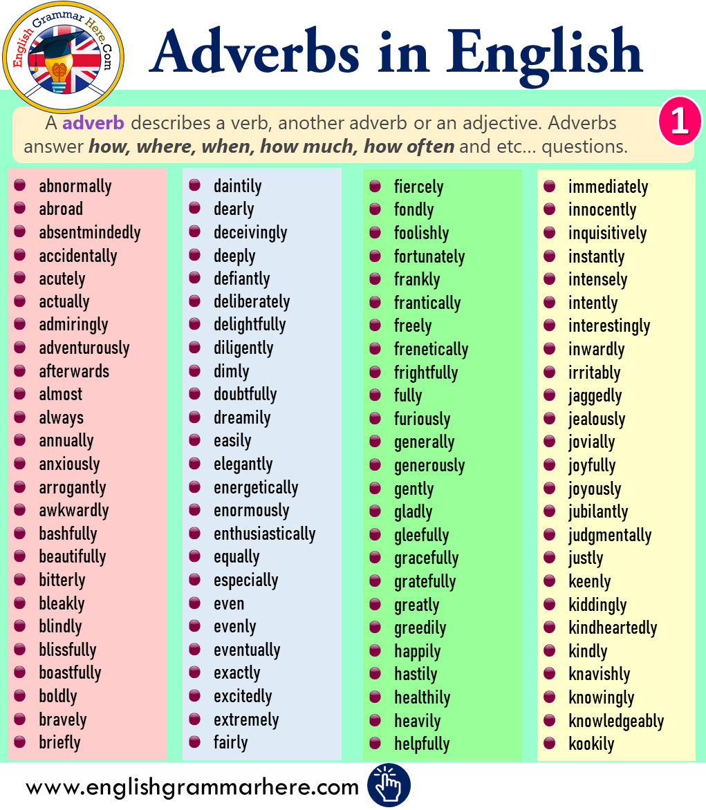 Adverbs List in English