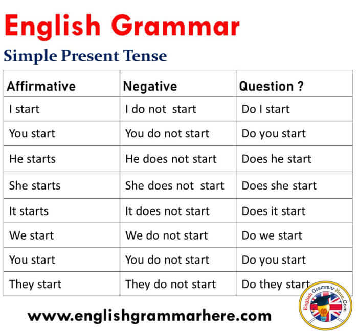 12 Tenses Formula With Example Pdf English Grammar Here
