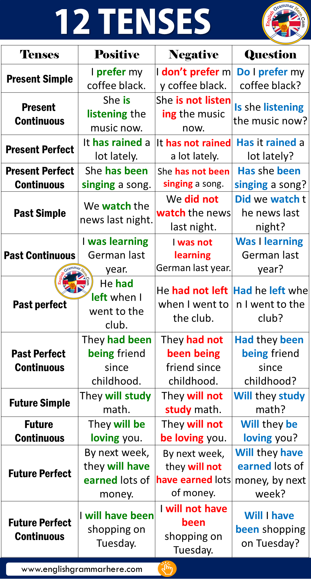 12 Tenses & Examples in English