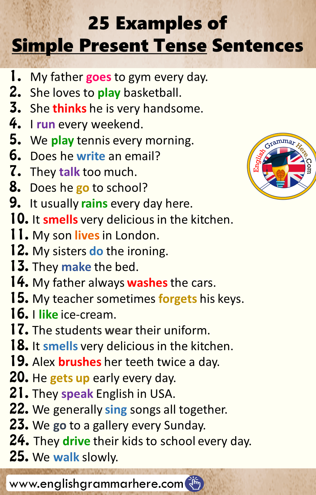 25 Examples of Simple Present Tense Sentences - English