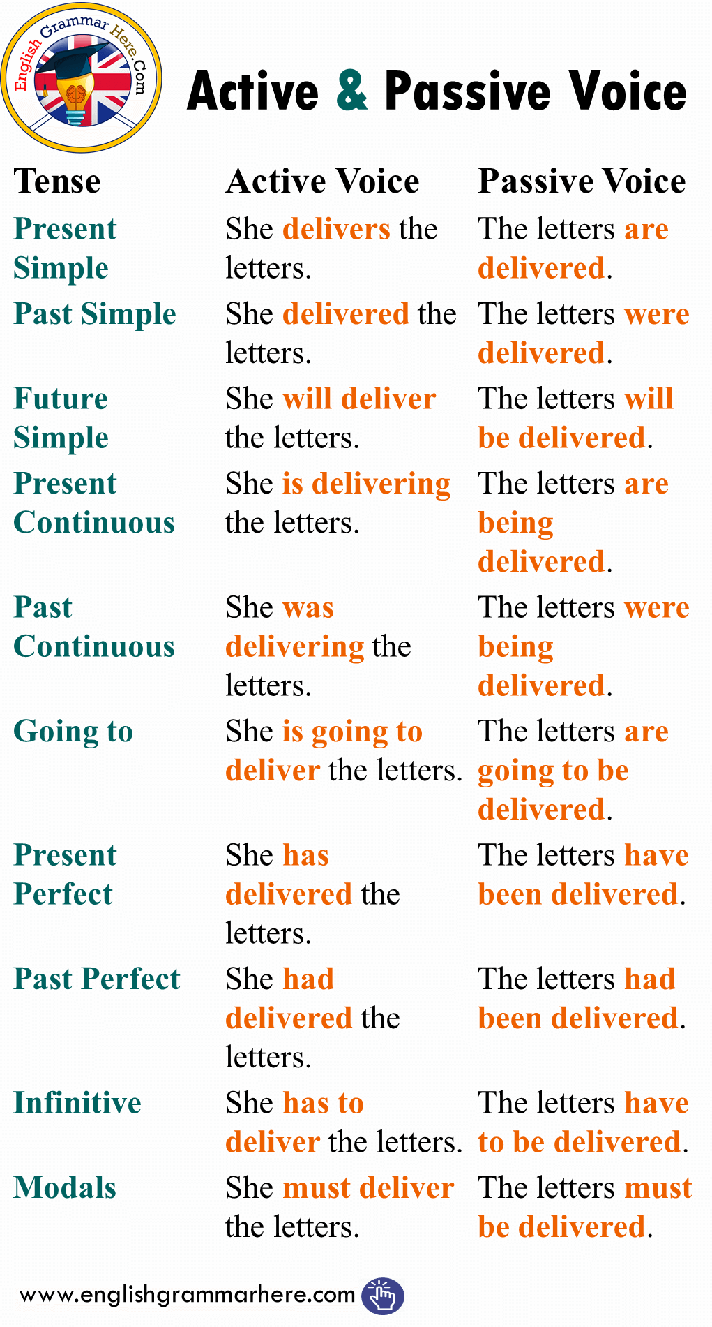 Active and Passive Voice with Tenses, Example Sentences