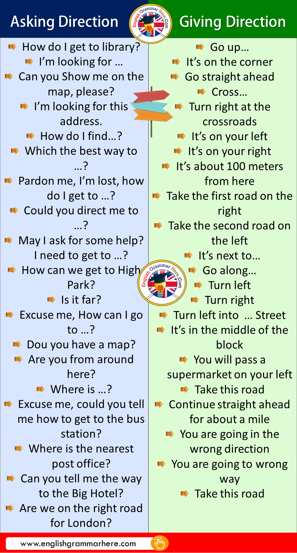 Asking and Giving Direction Phrases in English