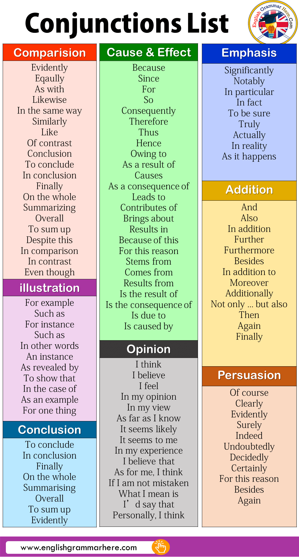 Detailed Conjunctions List in English
