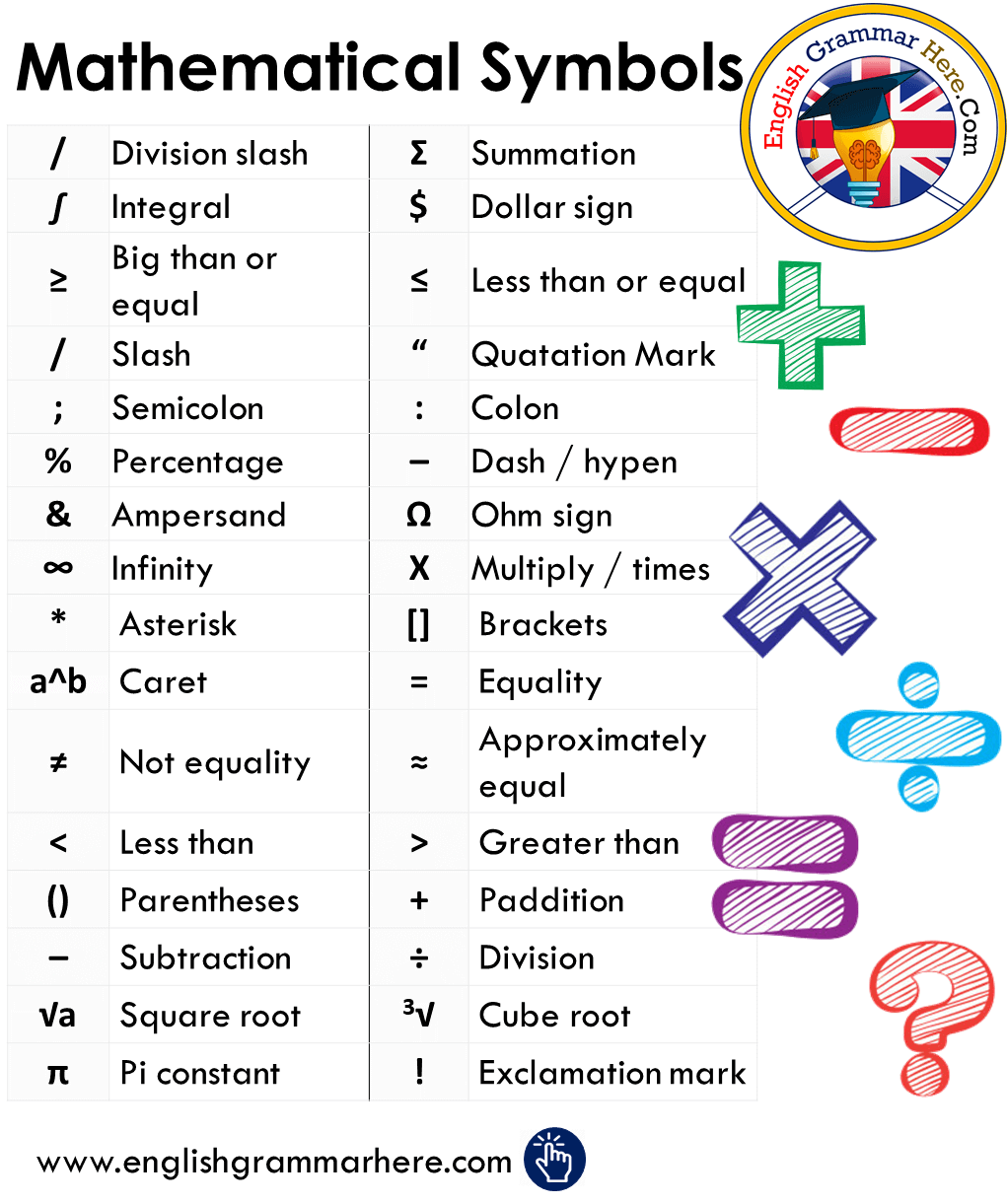 Mathematical Symbols List and Meanings