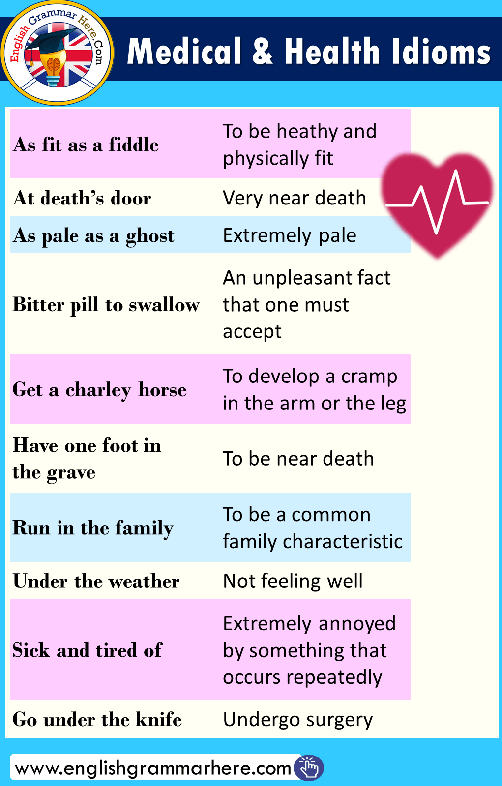 Medical and Health Idioms in English