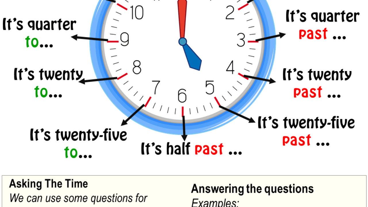 Telling the Time in English   English Grammar Here