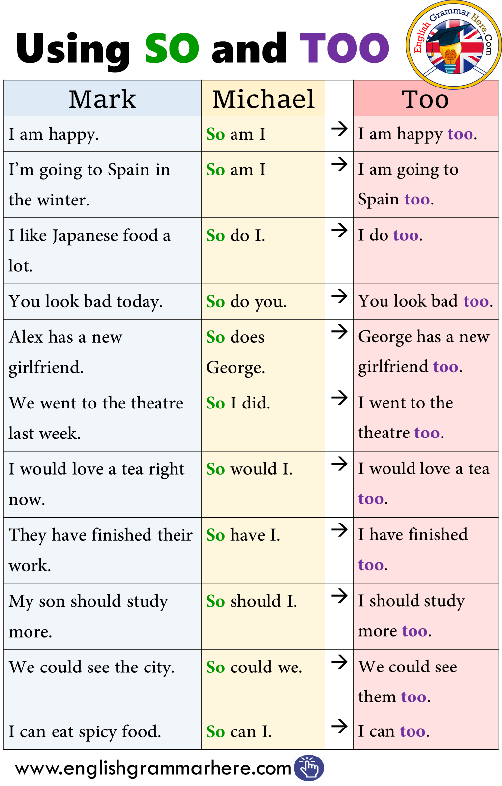 Using SO and TOO in English