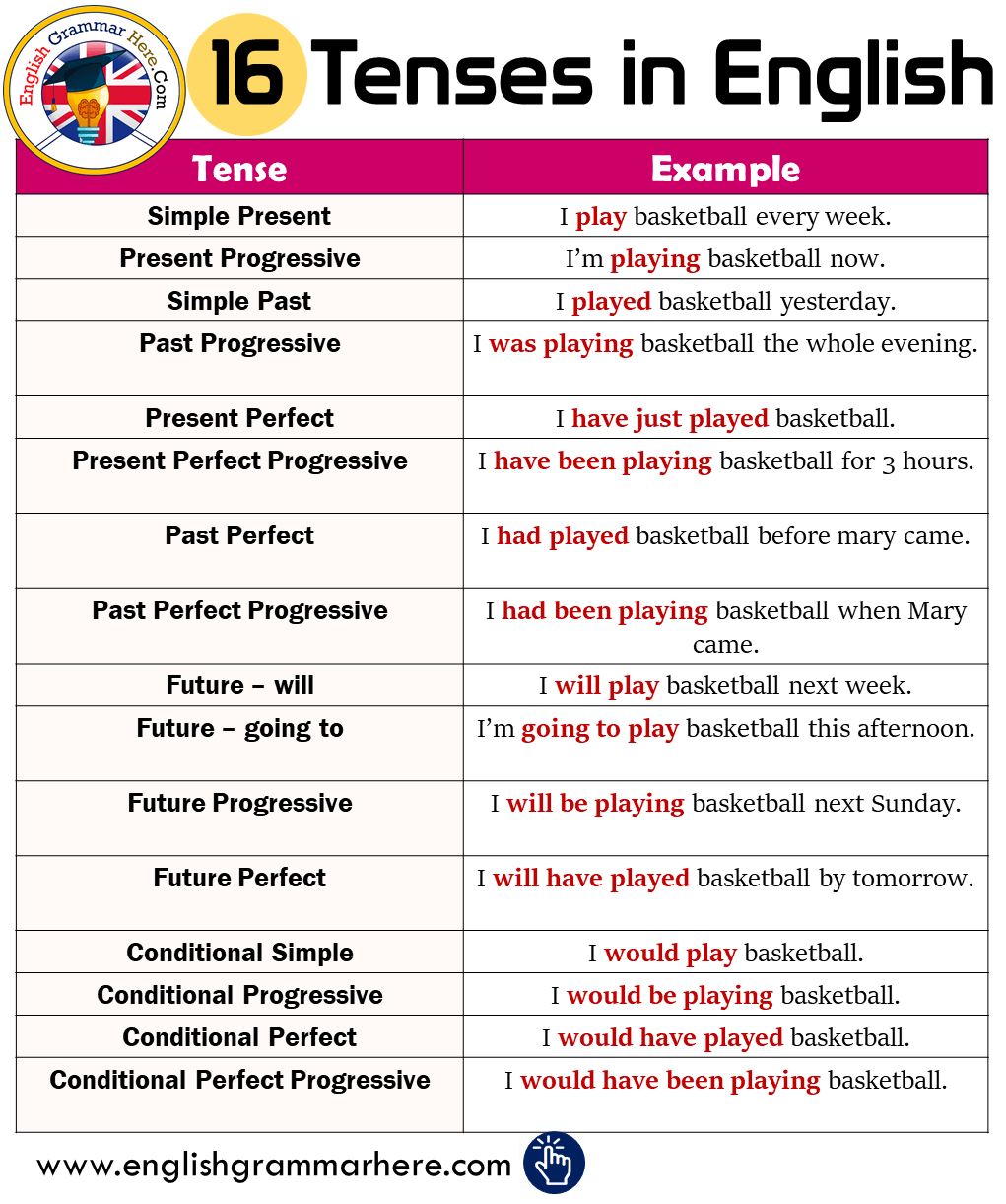 16 Tenses and Example Sentences in English