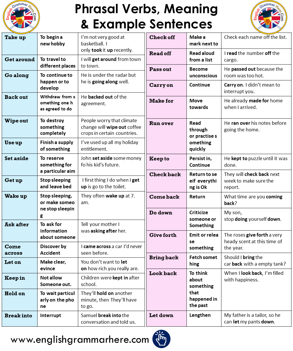 English Most Important Phrasal Verbs, Meaning & Example Sentences