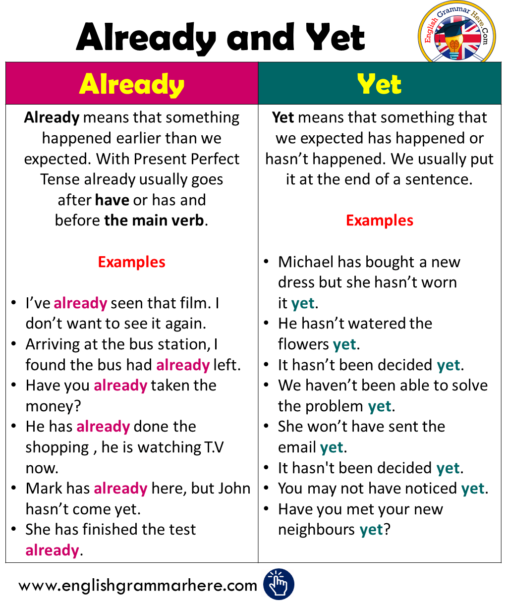 Using Already and Yet in English