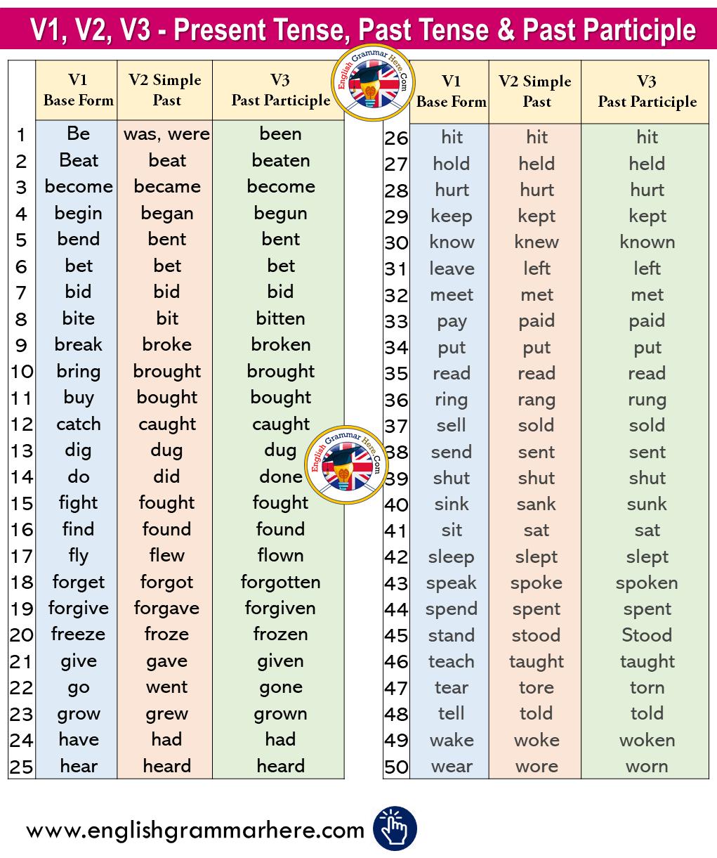 V1, V2, V3 - Present Tense, Past Tense & Past Participle