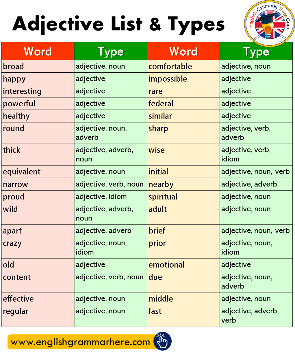 English Adjective List & Types List