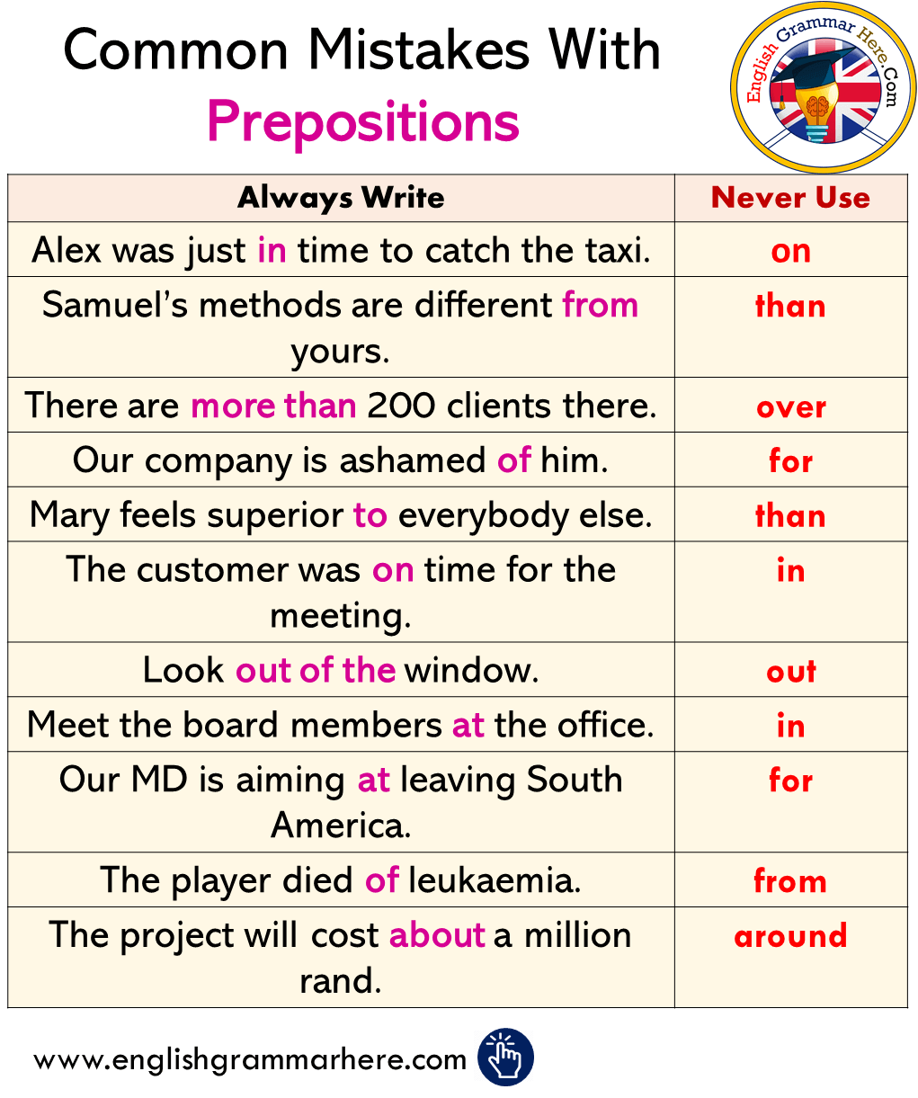 Common Mistakes With Prepositions in English