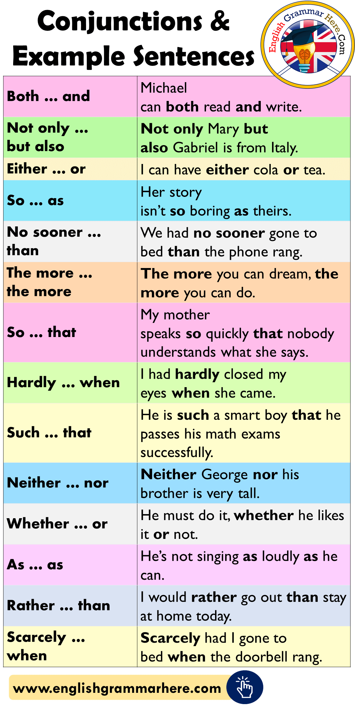 English Conjunctions List and Example Sentences