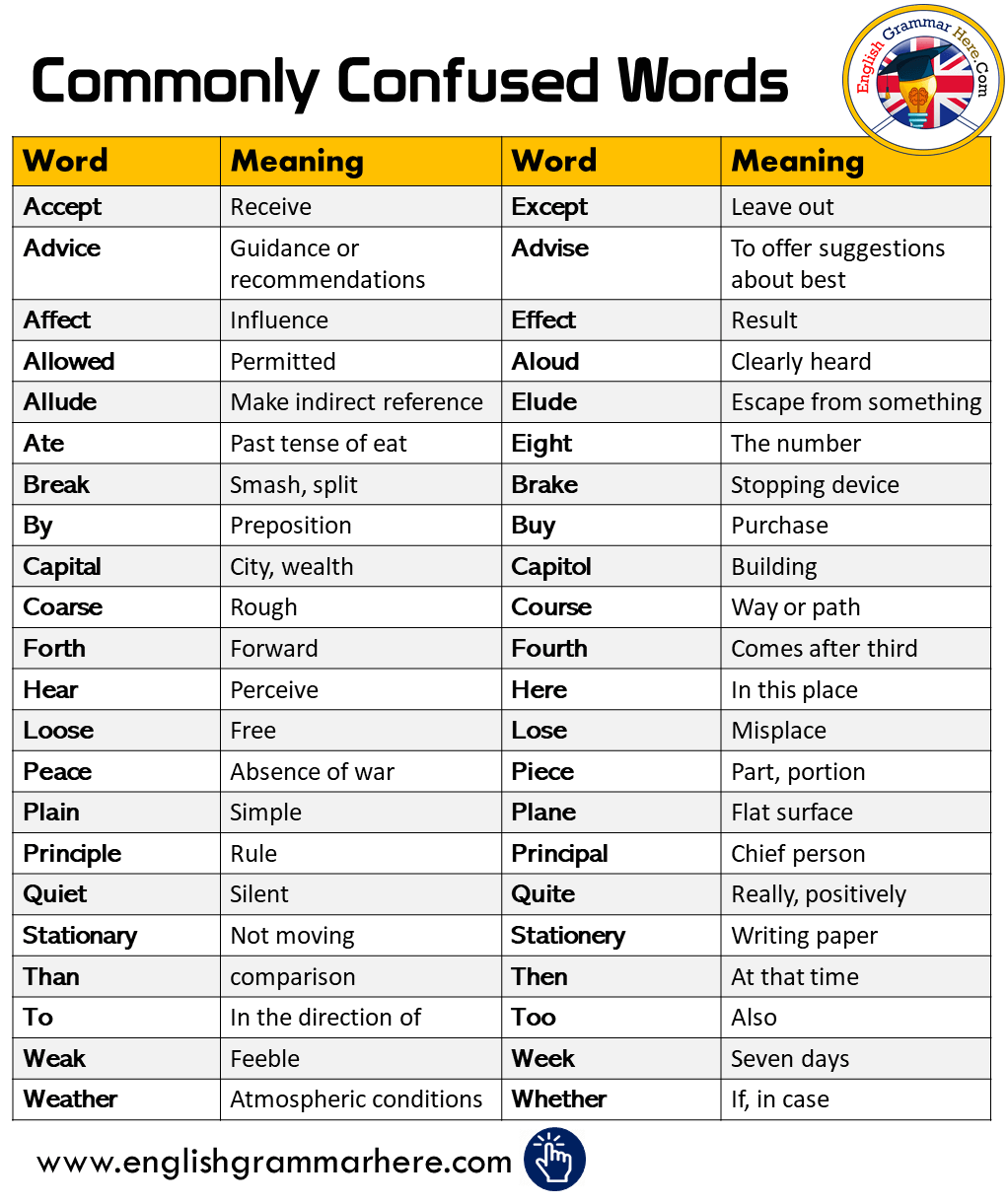 Commonly Confused Words and Meanings