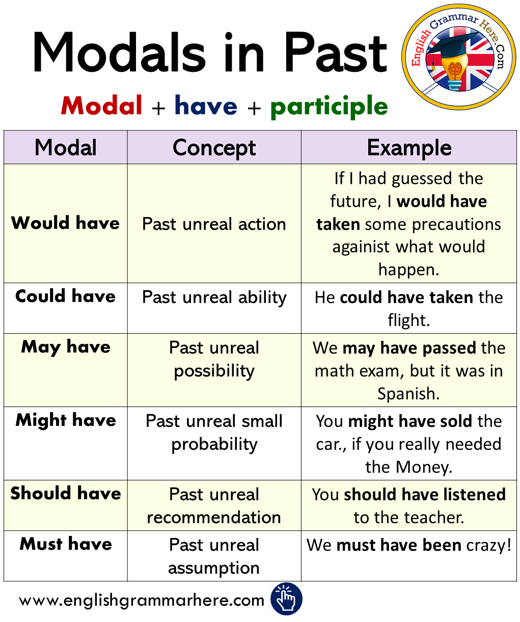 English Modals in Past, Using Modals in Past Tense