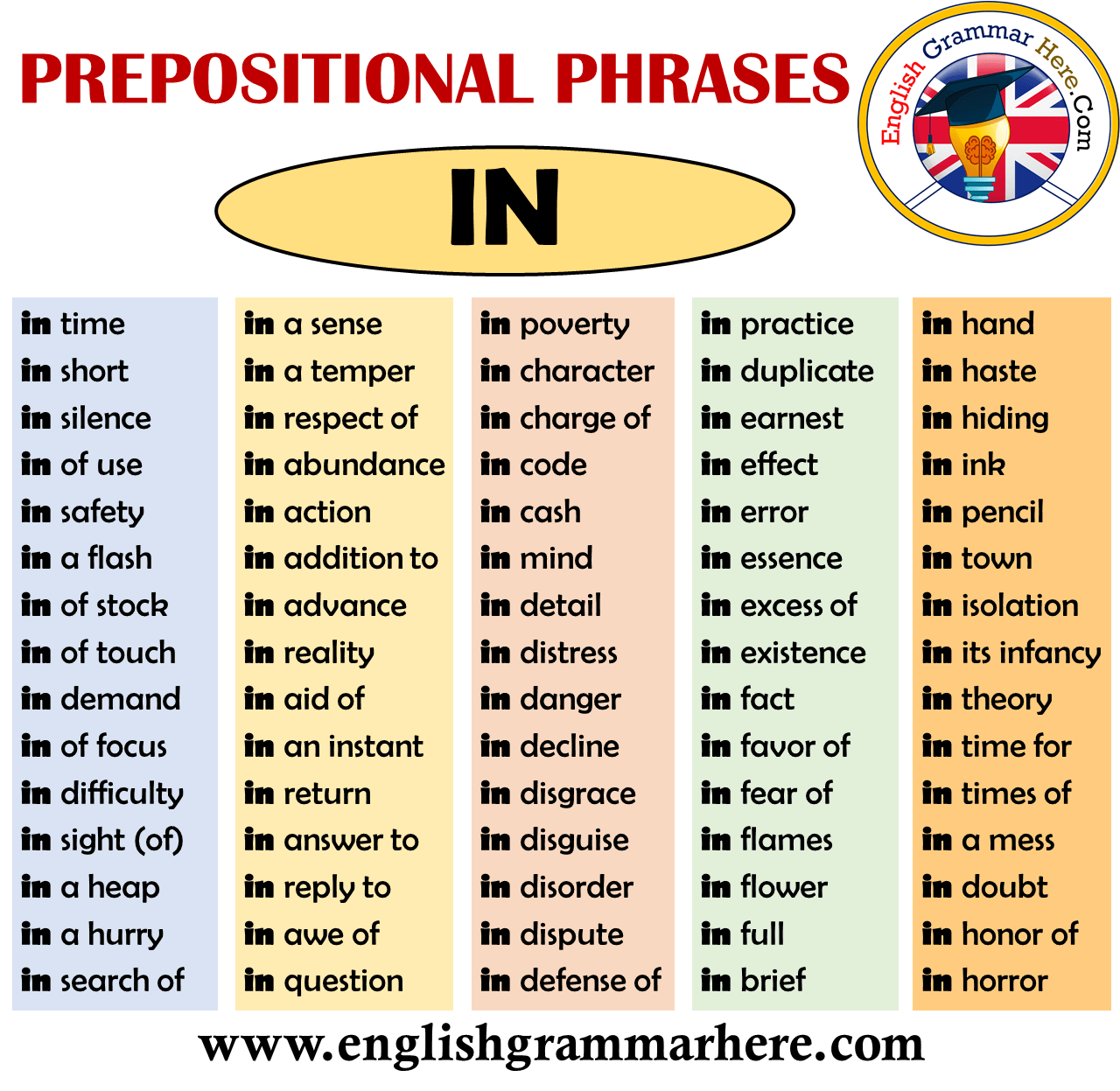English Prepositional Phrases - IN
