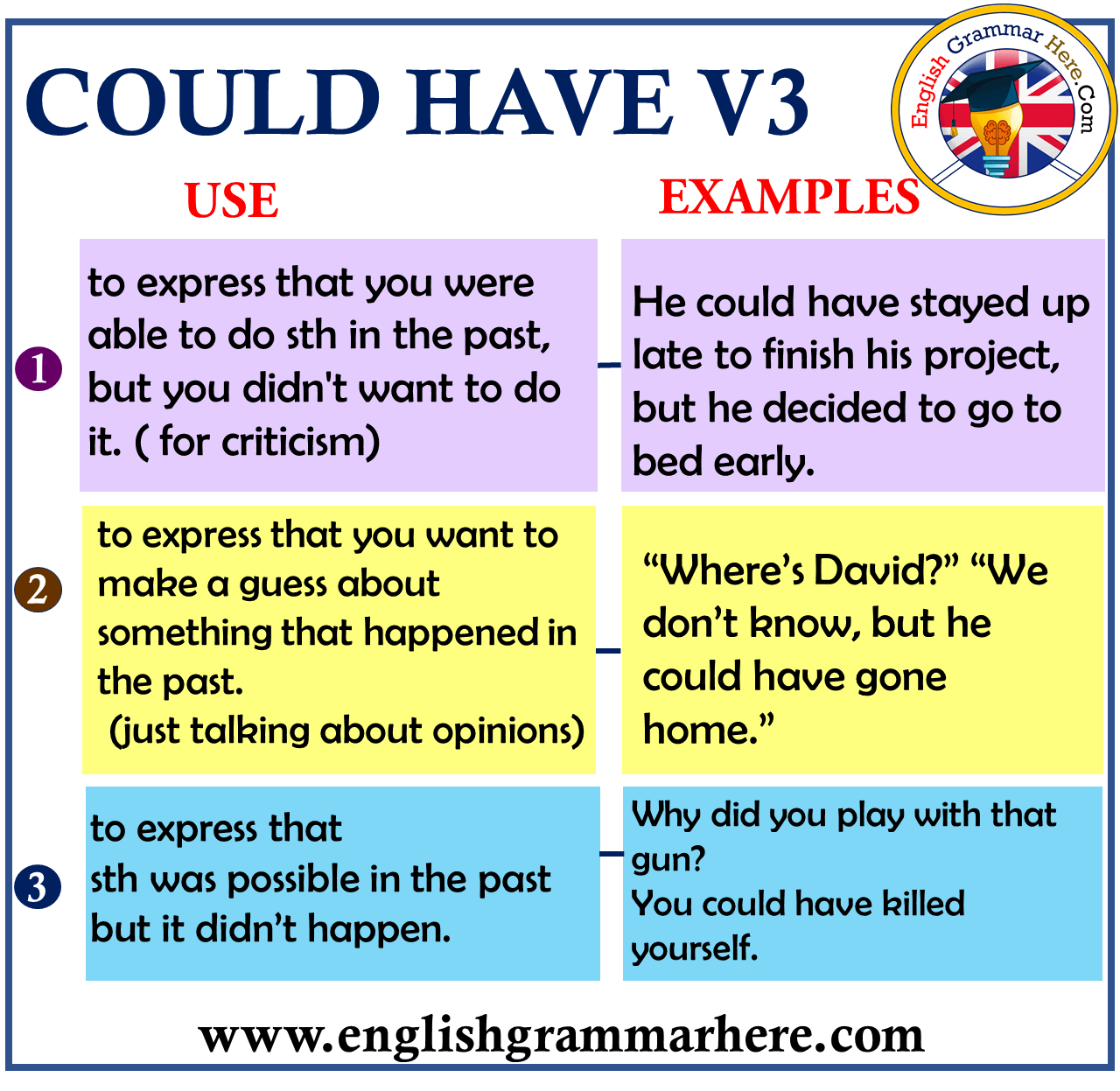 English modals; Could Have V3 and Example Sentences