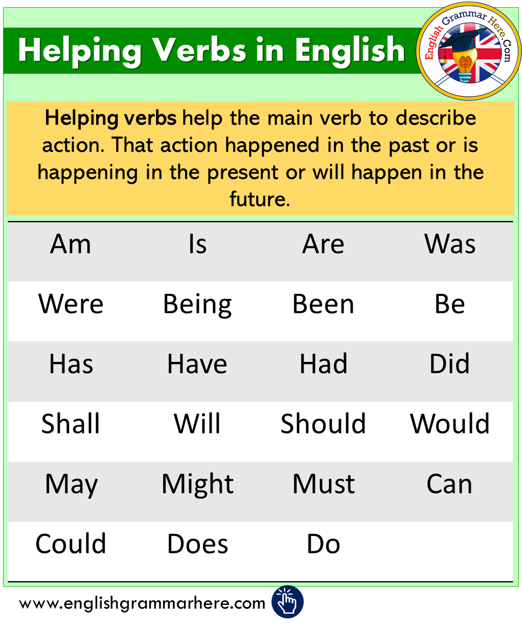 Helping Verbs, Meanings and Examples in English