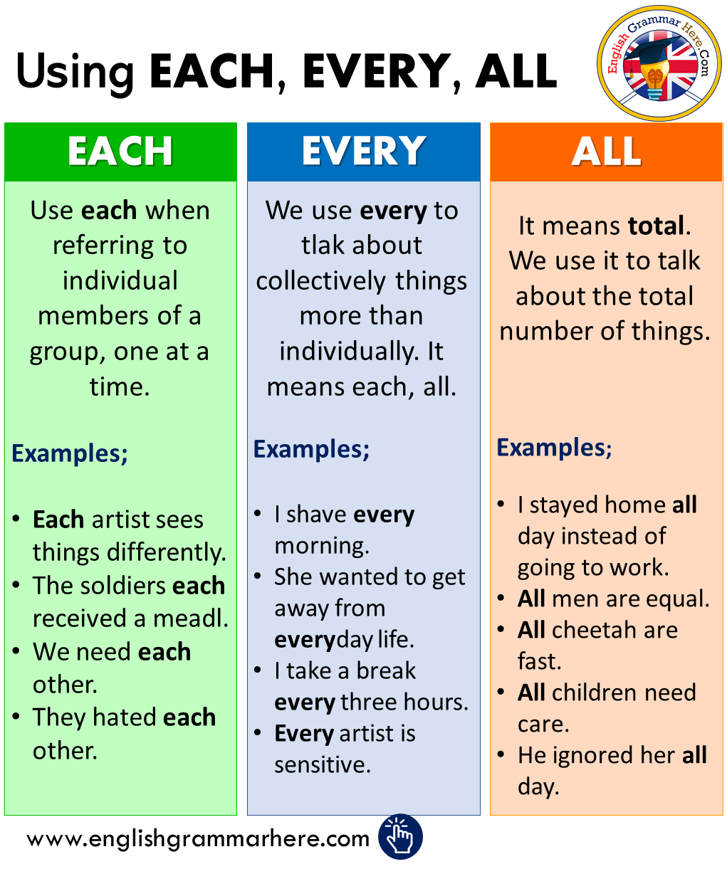 English Using EACH, EVERY, ALL, Definitions and Example Sentences