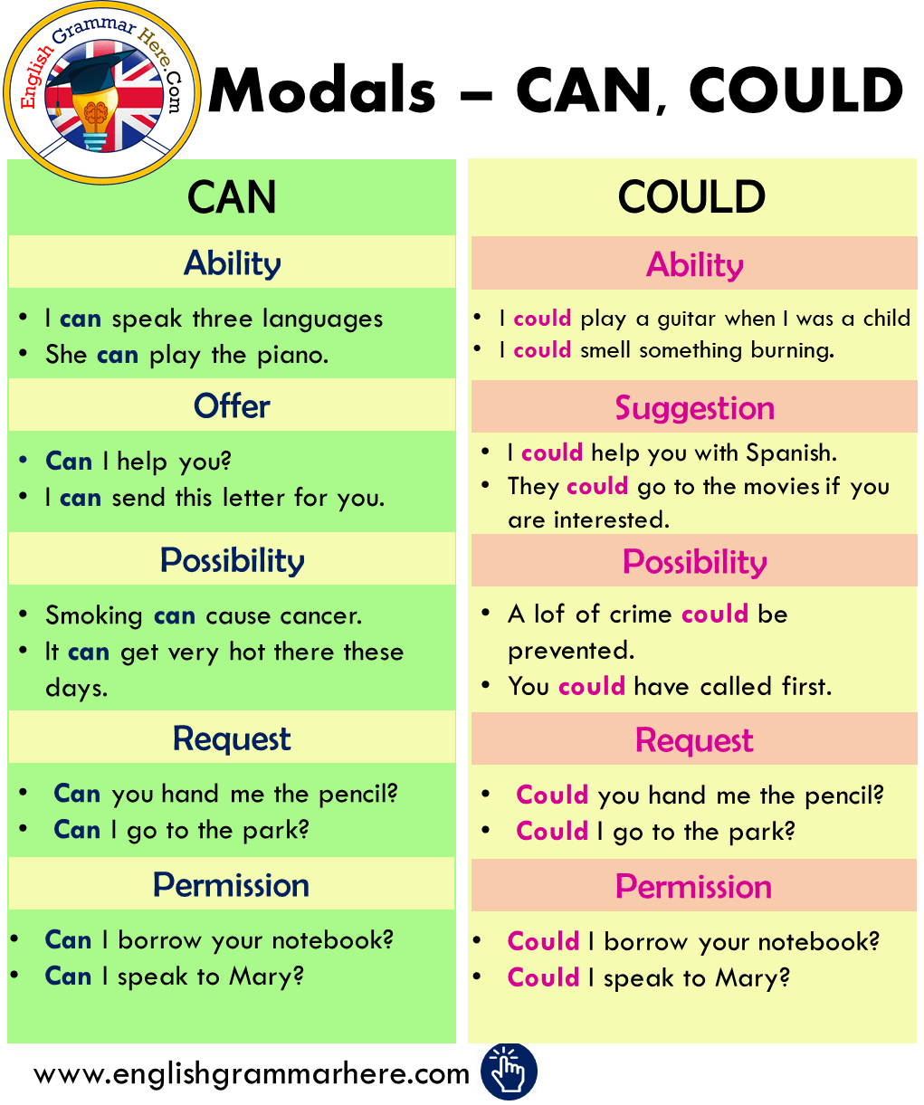 Modals – Using CAN and COULD in English