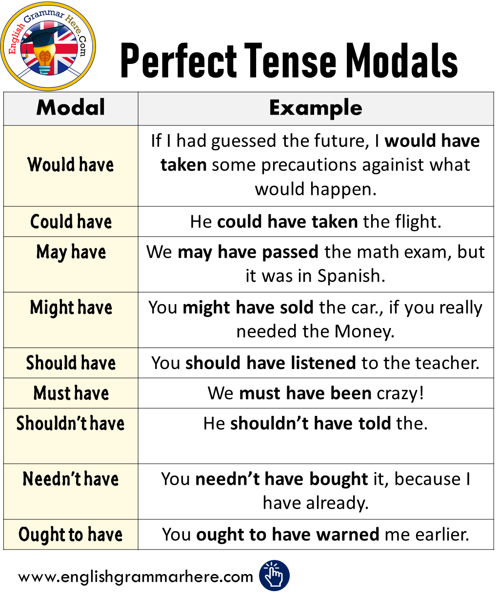 Perfect Tense Modals in English