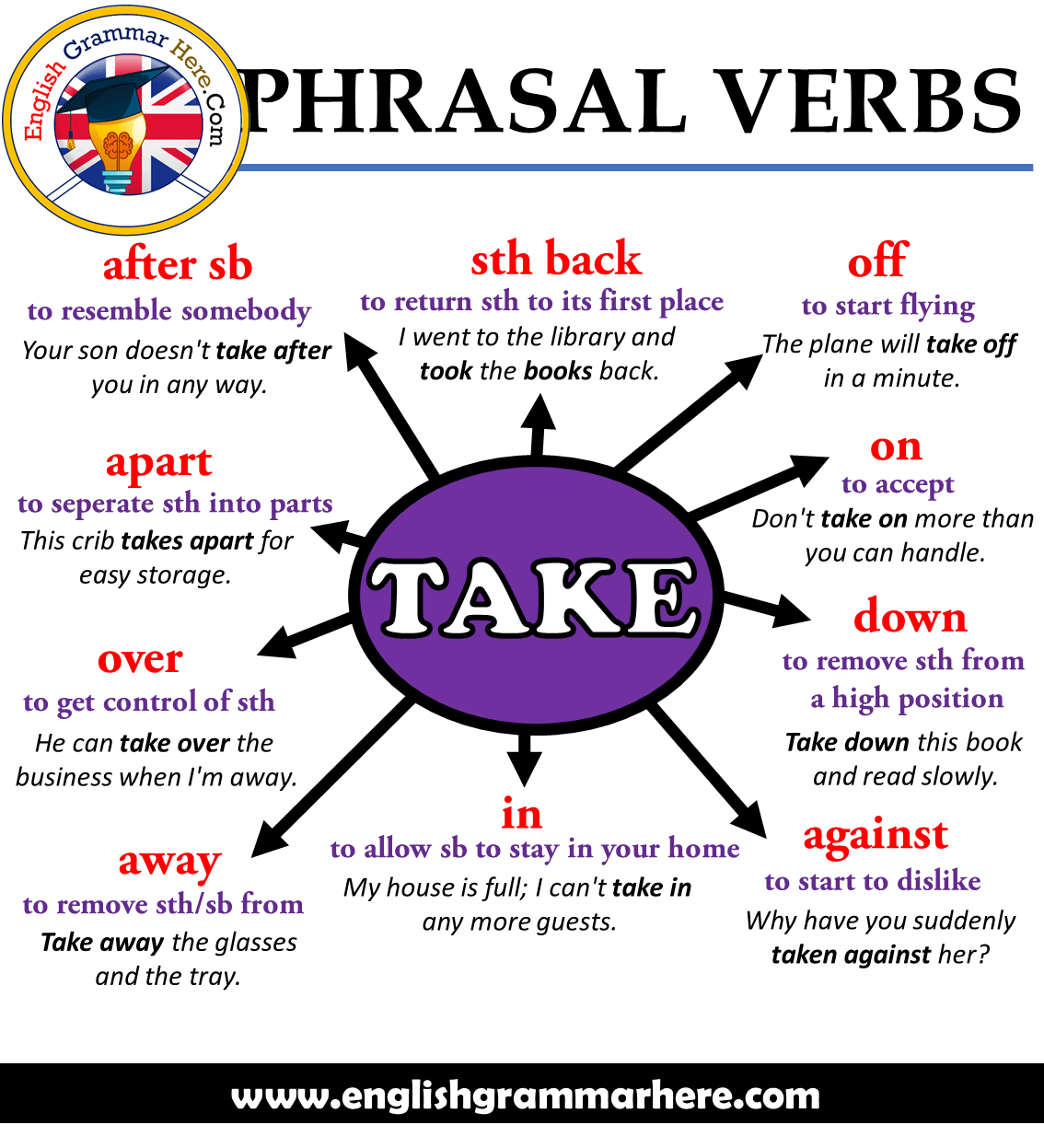 English Phrasal Verbs with TAKE, Explanations and Example Sentences;