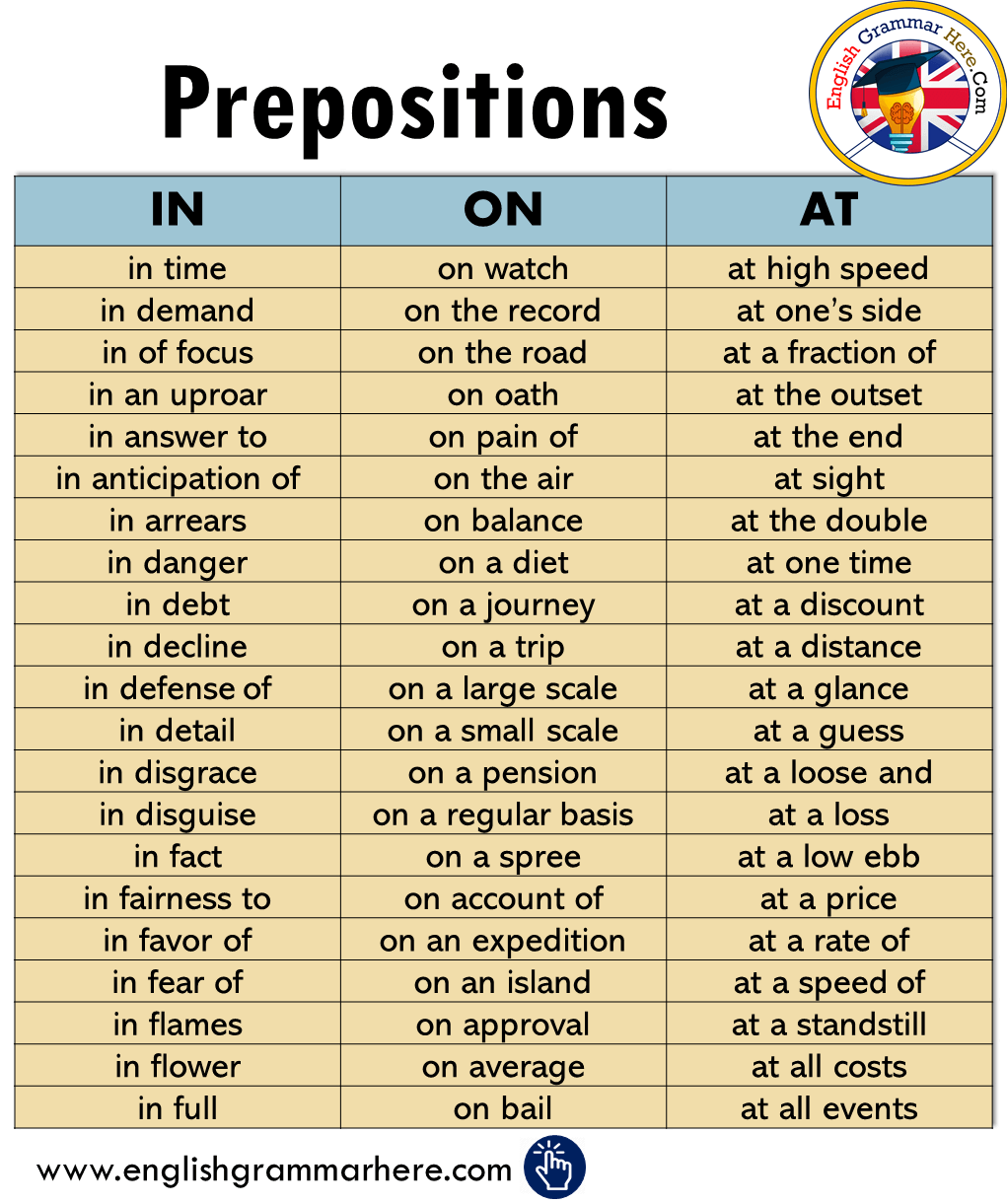 Prepositions; At, In, On