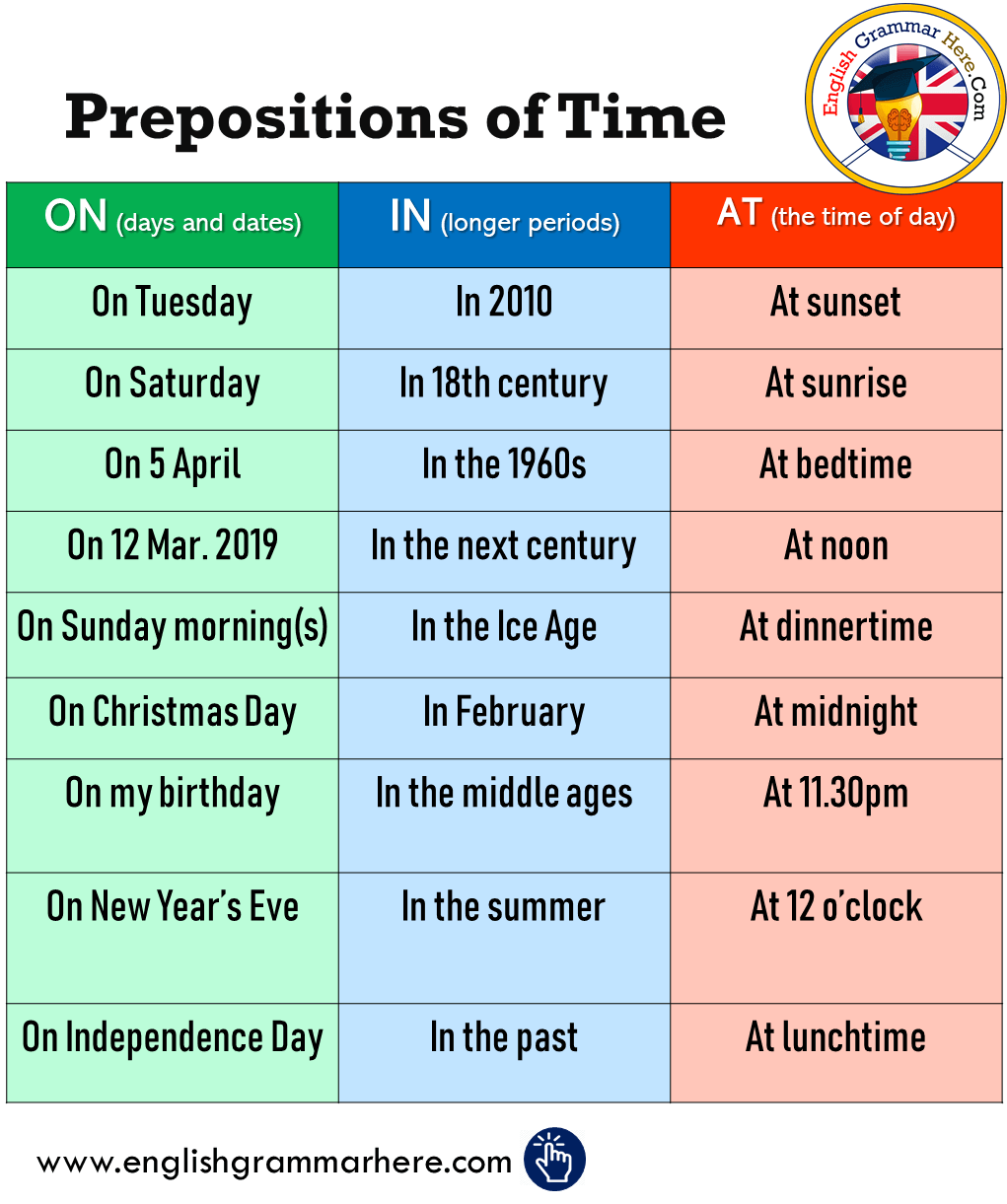 English Prepositions Of Time, In, ON, AT, Example sentences;