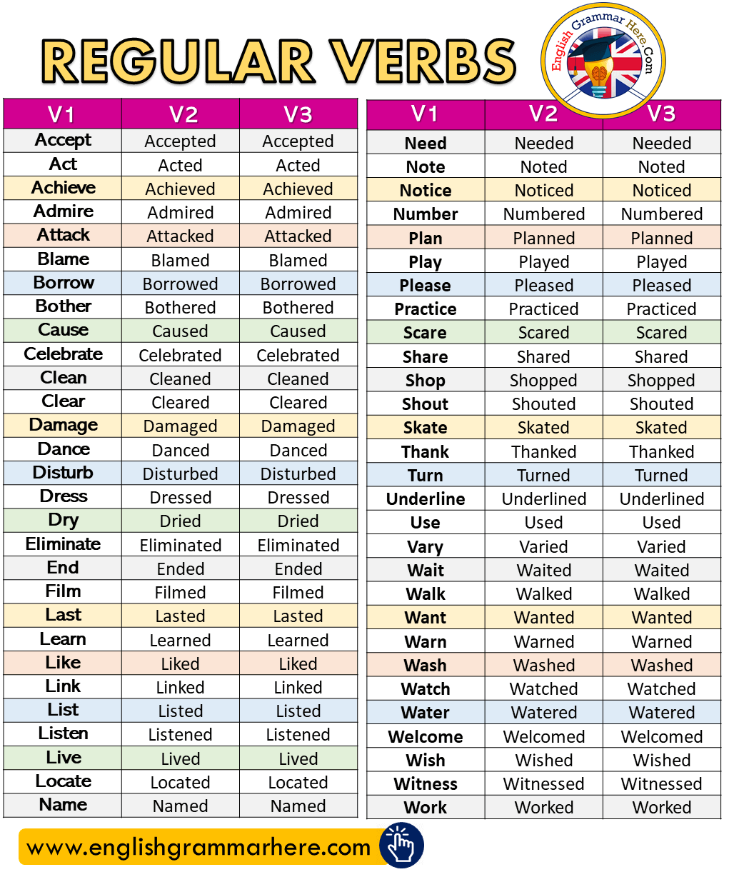 Detailed Regular Verbs List in English with V1, V2, V3, Present, Past, Past Participle