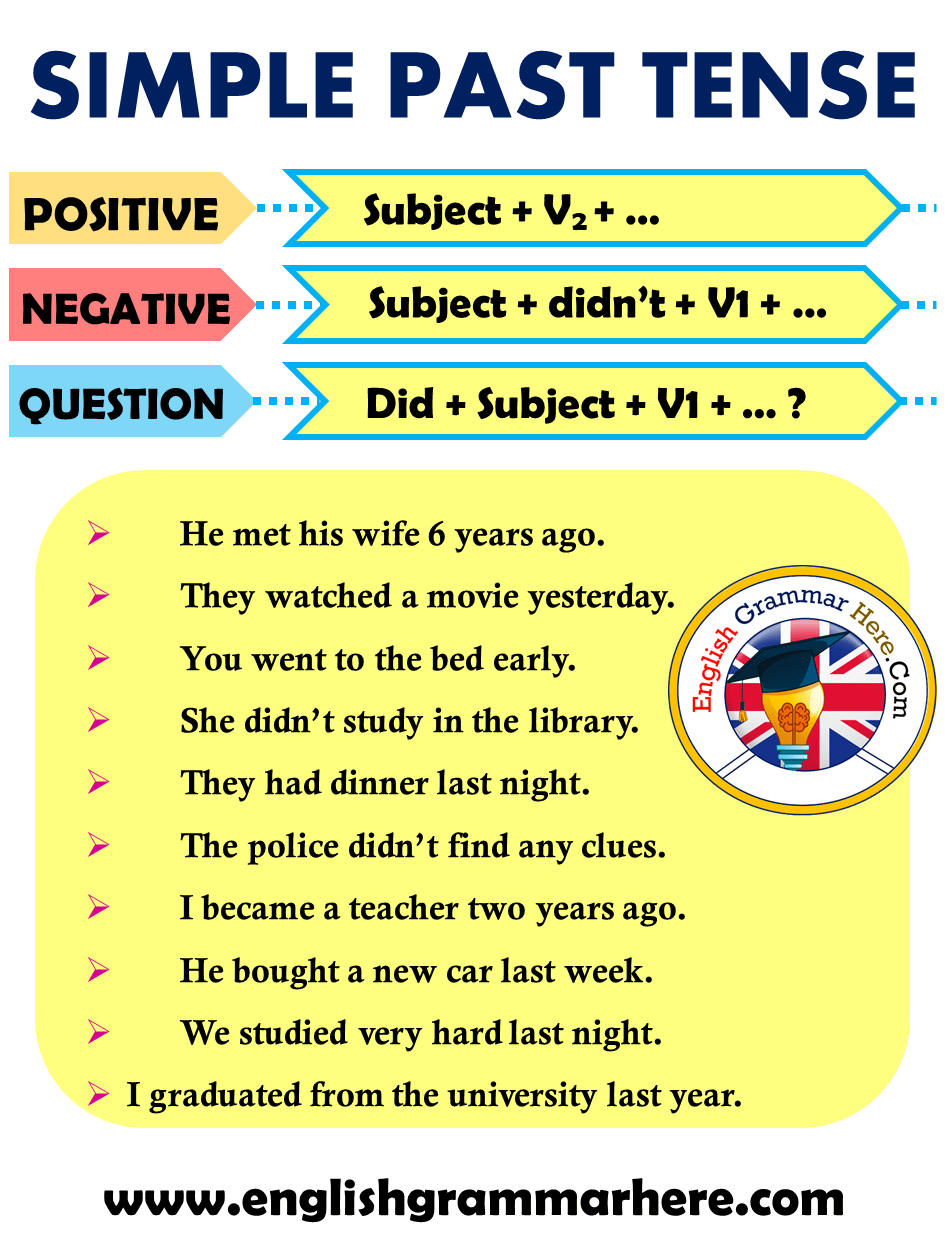 English Simple Past Tense Formula and Example Sentences