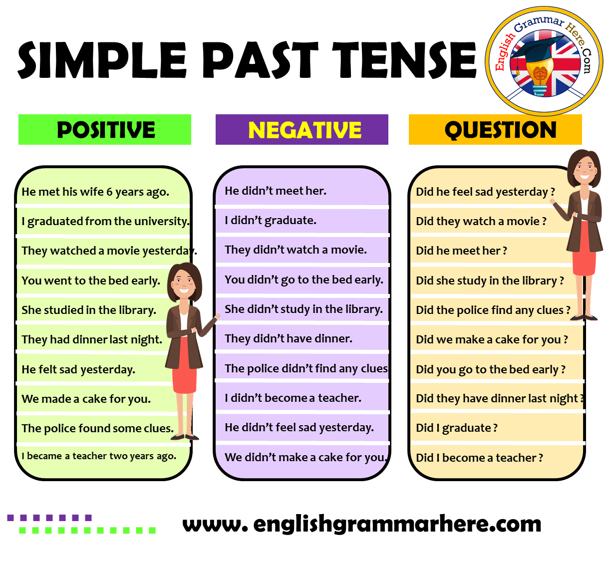 English Simple Past Tense Positive, Negative, Question Example Sentences