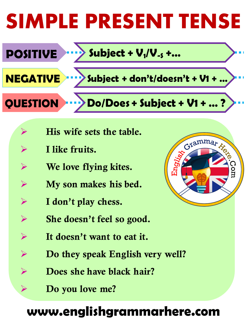 Simple Present Tense Formula in English
