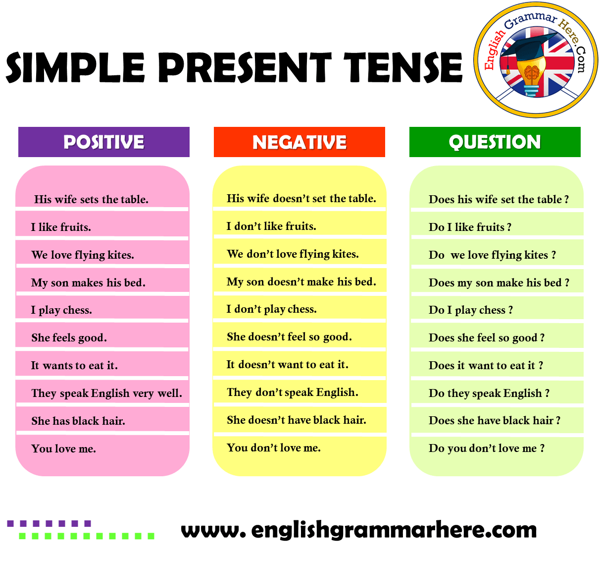 English Simple Present Tense Positive, Negative, Question Examples