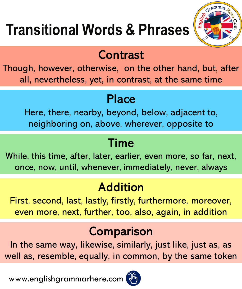 Transitional Words and Phrases in English