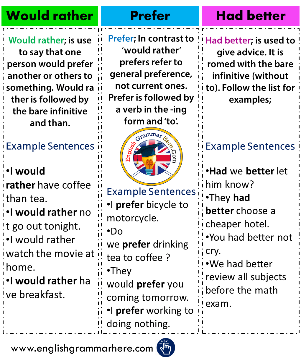 Using Would rather, Had better, Prefer in English