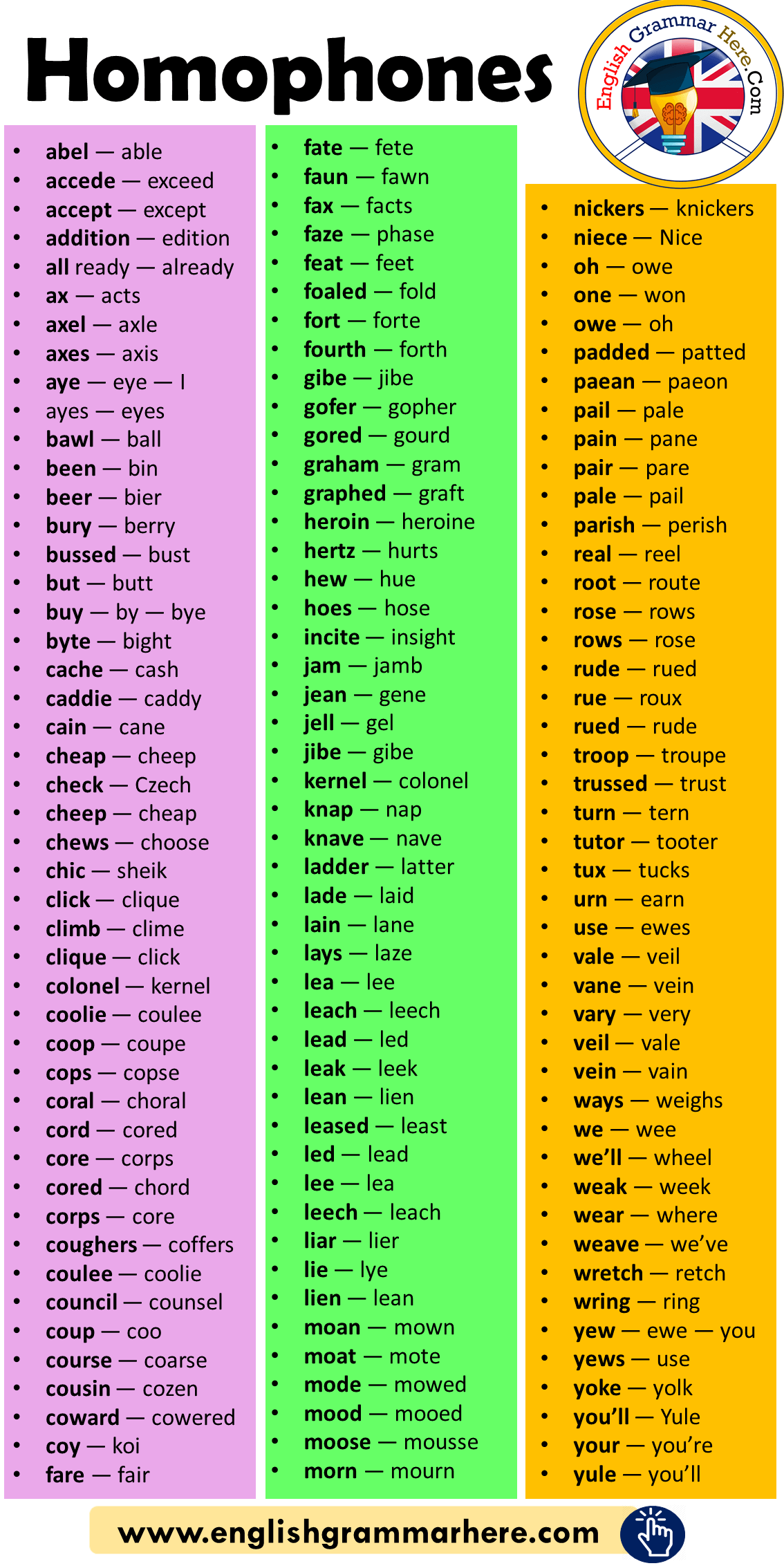 English Homophones / Homony List in English