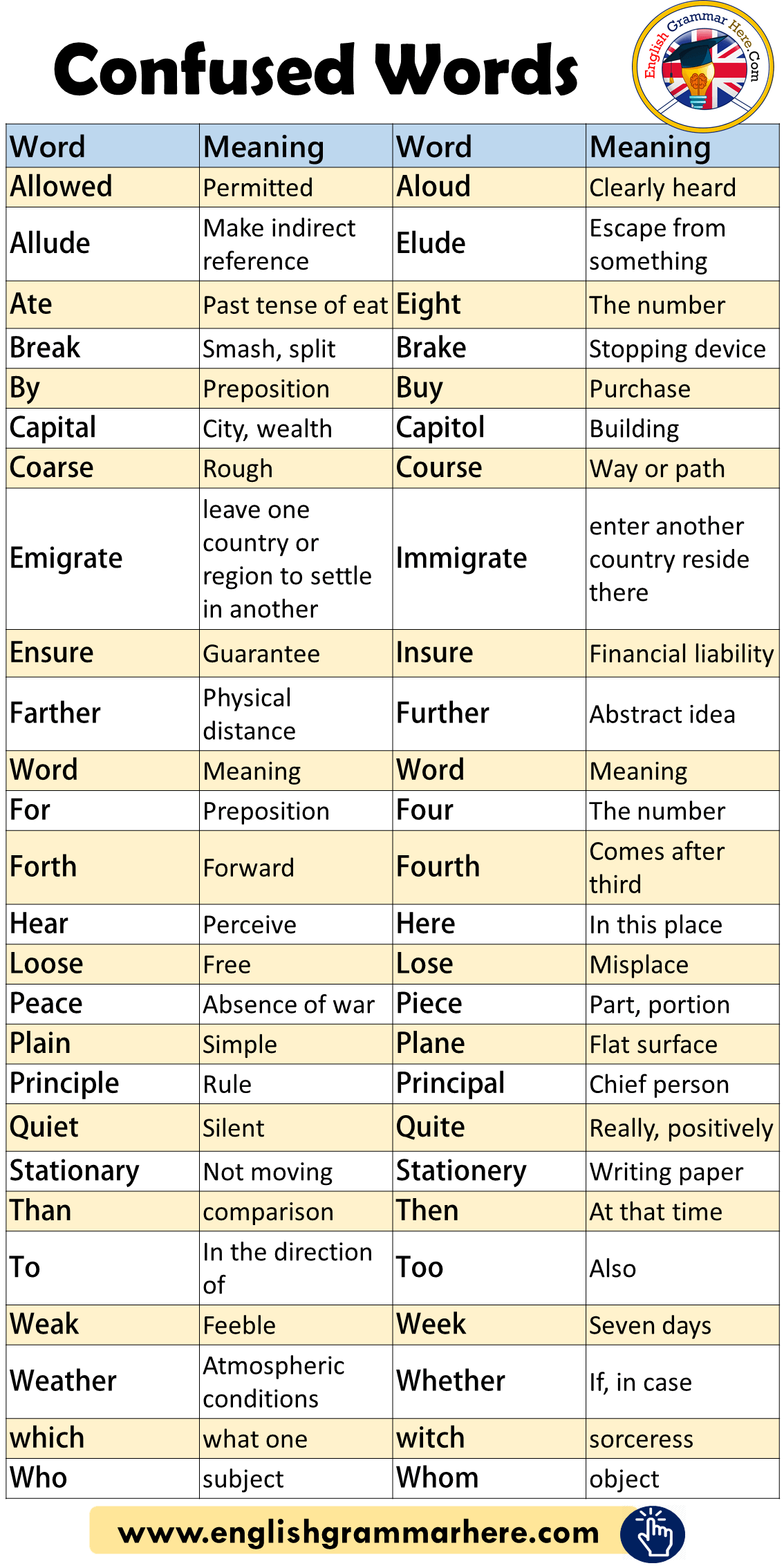 English Confused Words List and Meaning