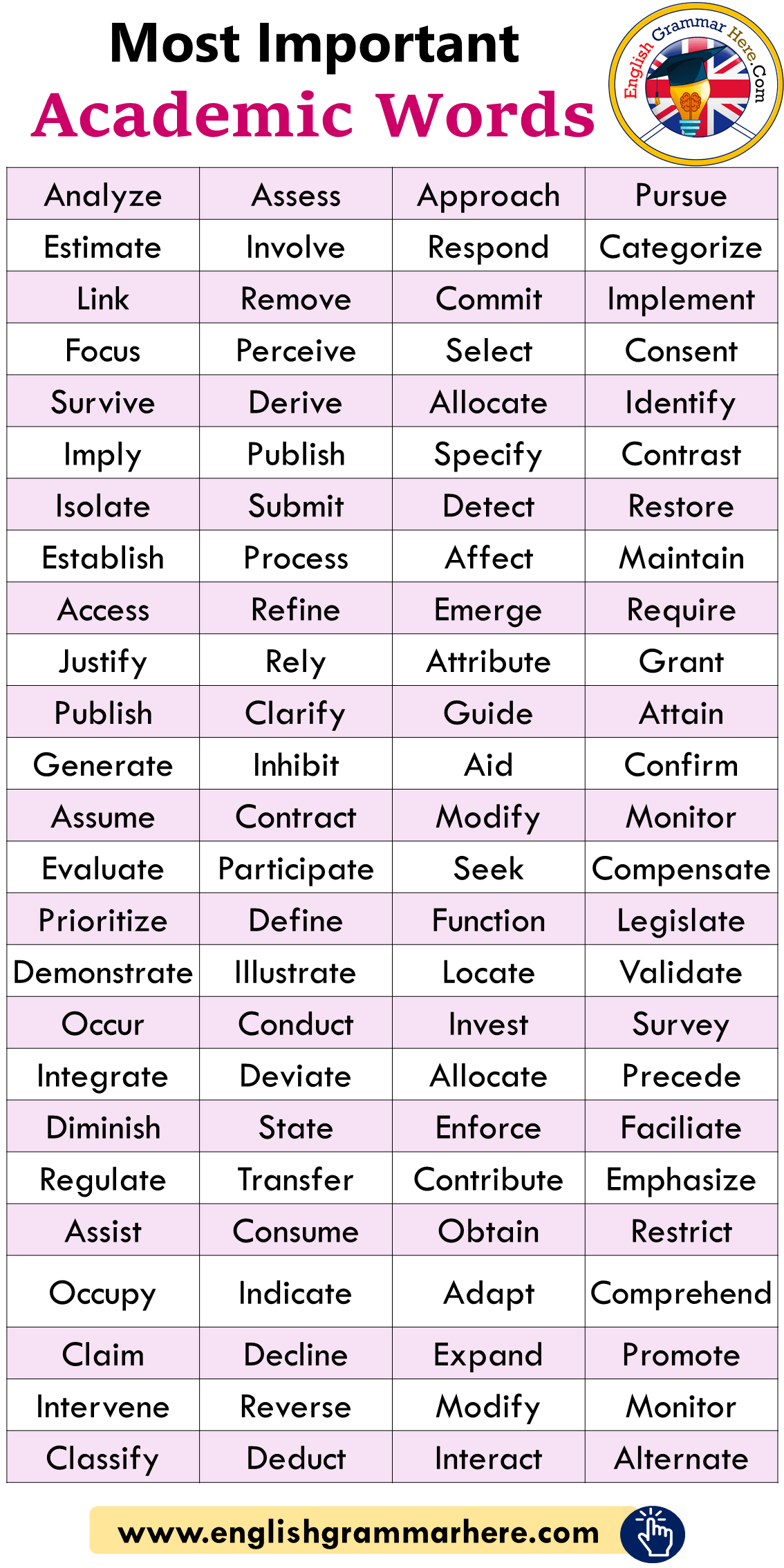 English Most Important Academic Words List