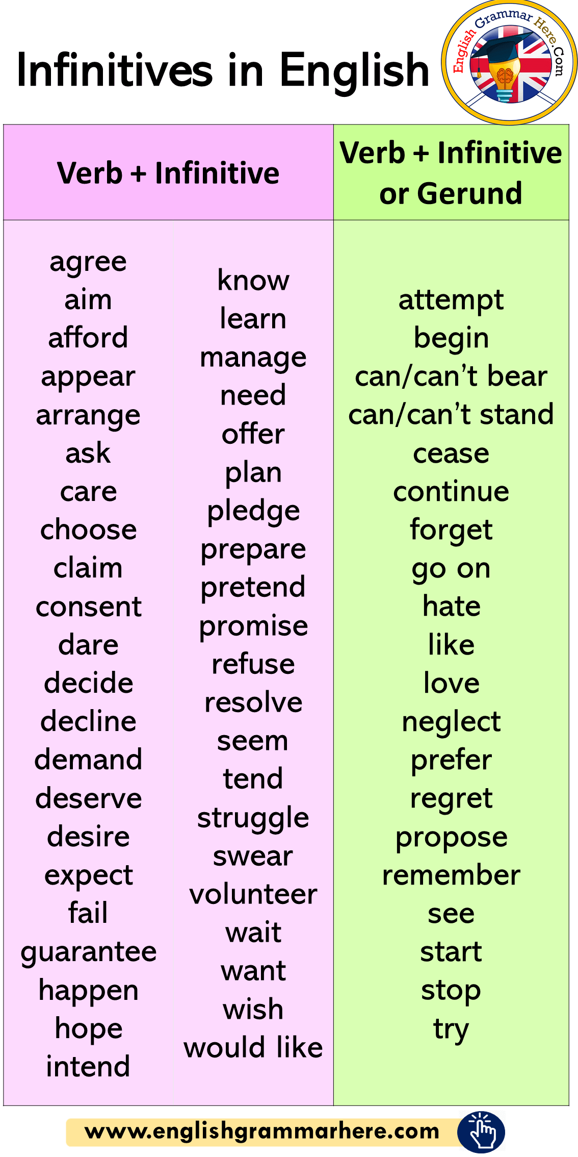 Infinitives in English, How To use Infinitives
