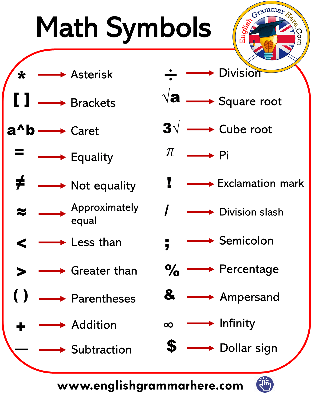 Math Symbols & Signs List in English