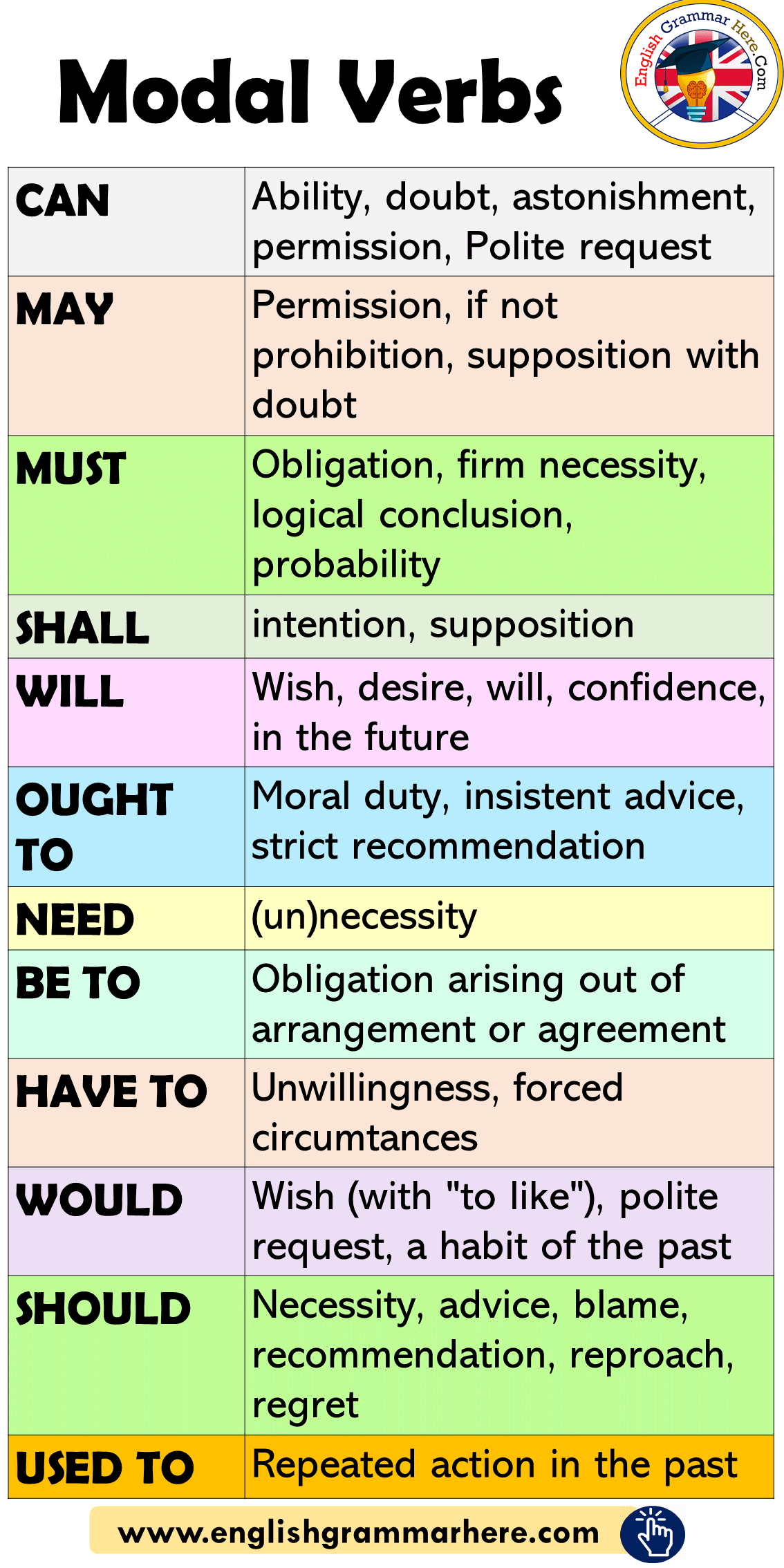 Modal Verbs in English, How to Use Modals