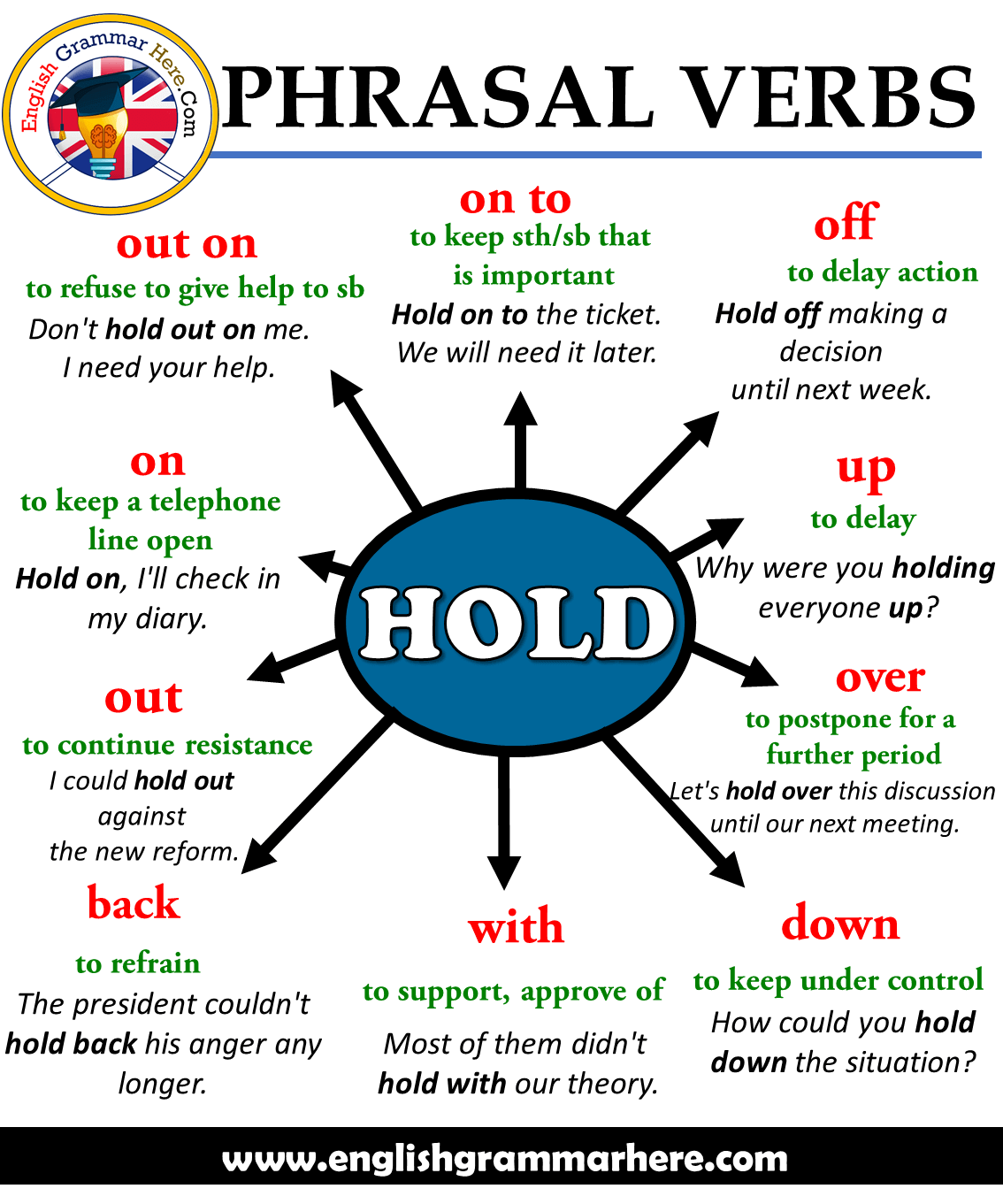 Phrasal Verbs – HOLD, Definitions and Example Sentences