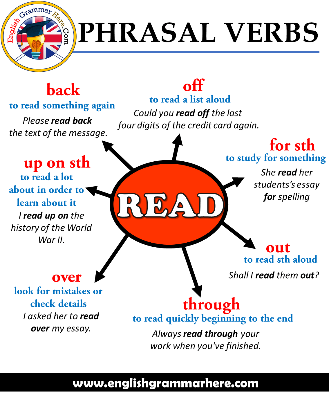 Phrasal Verbs – READ, Definitions and Example Sentences