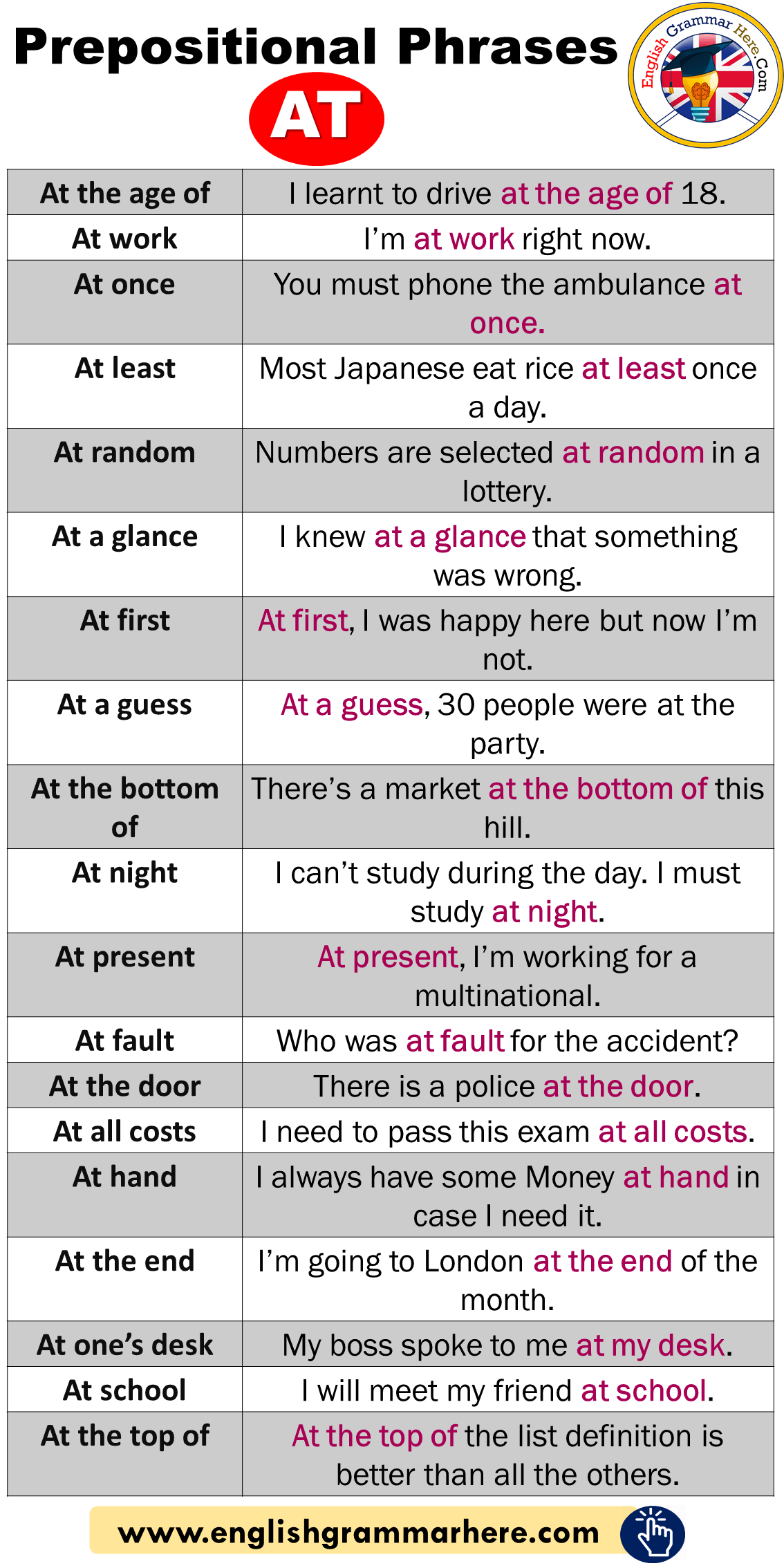 English Phrases List, Prepositional Phrases AT, Example Sentences