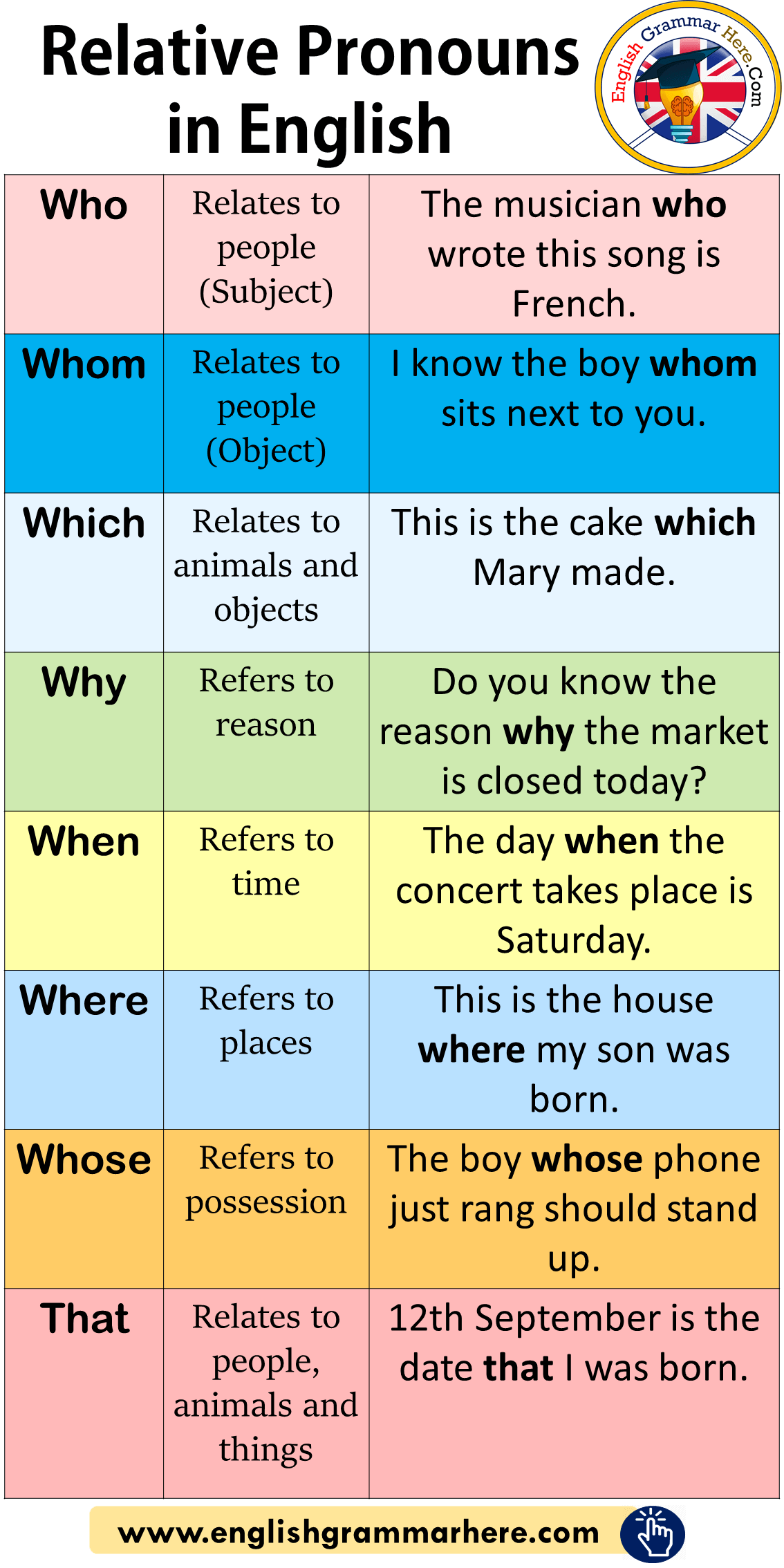 Relative Pronouns in English, Meaning and Example Sentences