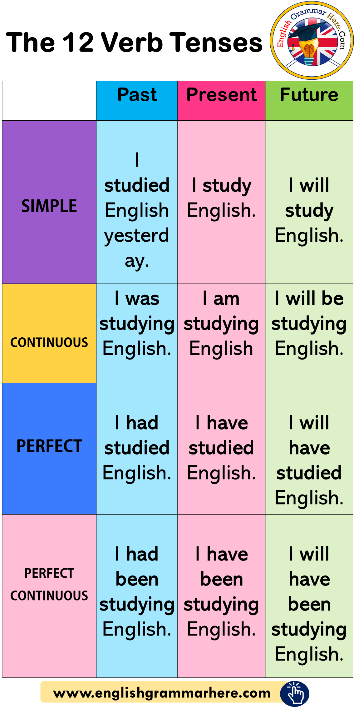 The 12 Verb Tenses, Example Sentences