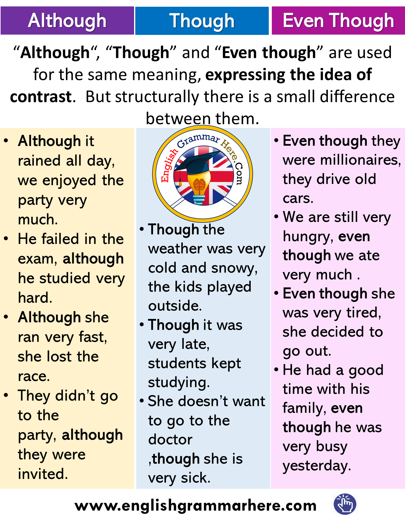 How to use Although, Though and Even though and Example Sentences
