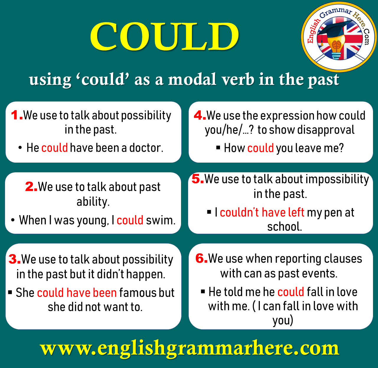 How to Use Could and Example Sentences in English Grammar