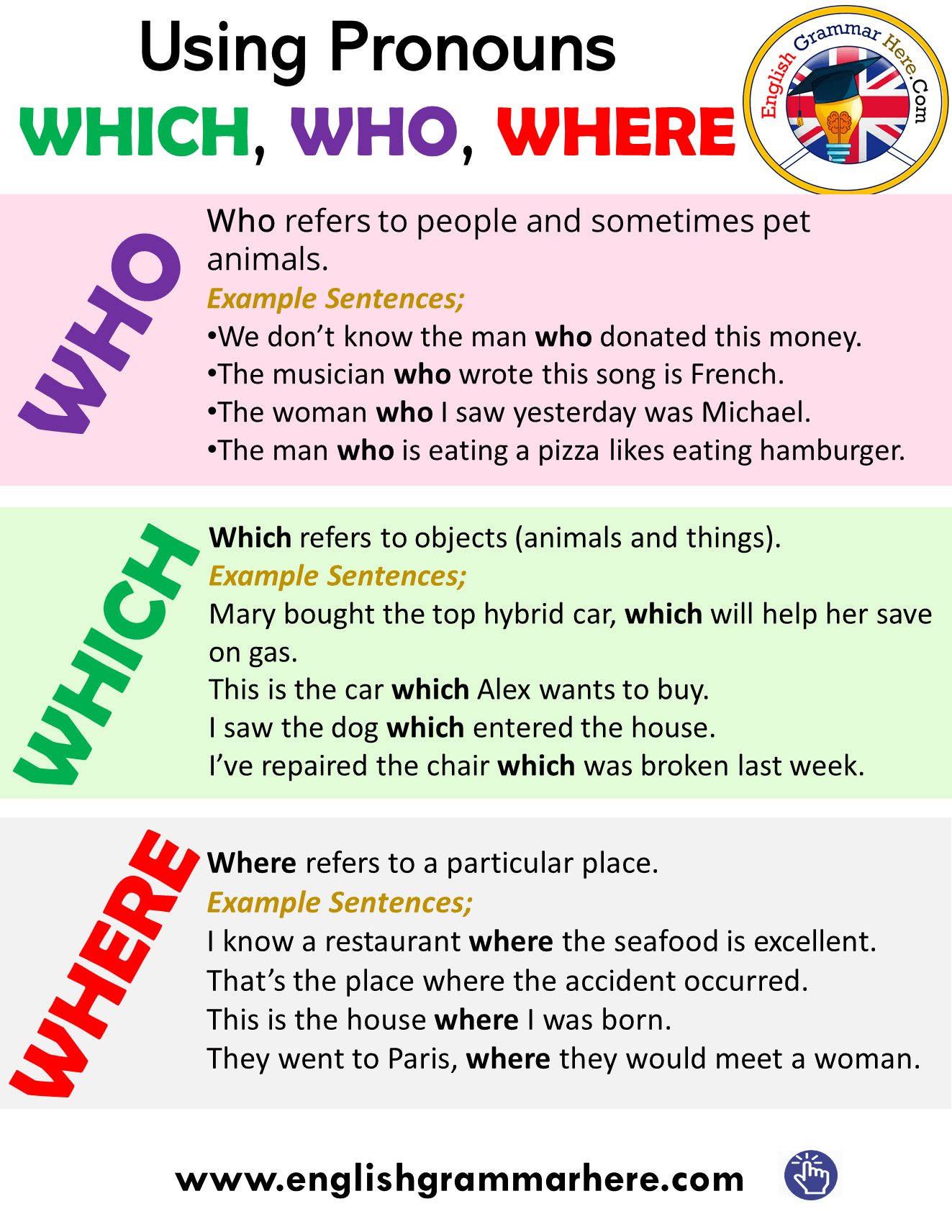 How to Use Whis , Who and Where as a Pronoun